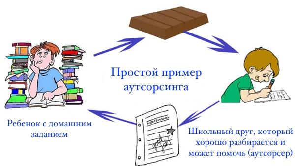 Фриланс москва программист скачать сервер для freelancer
